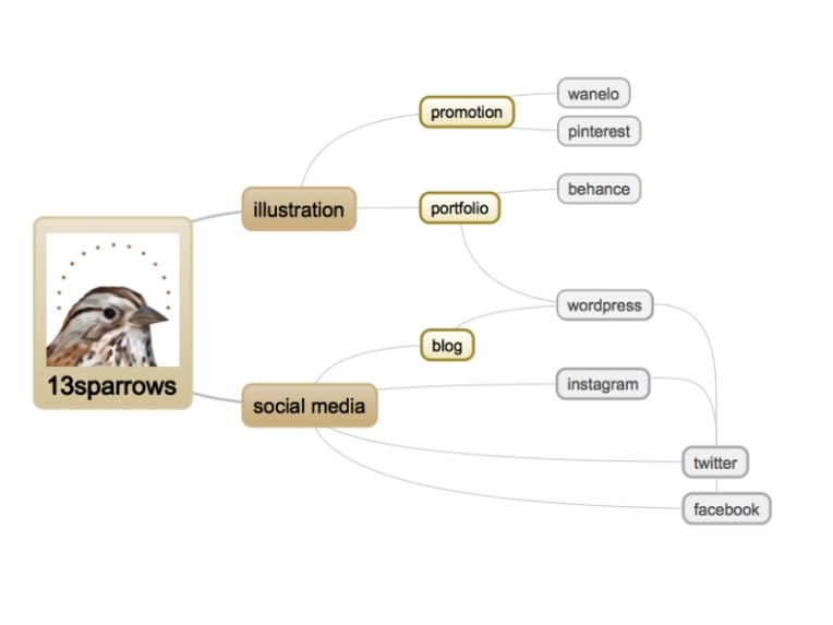 13sparrows-social-media